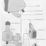 Onderhoud fiets – storingen in de verlichting